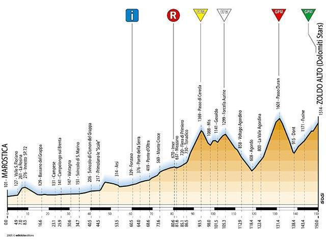 stage profile